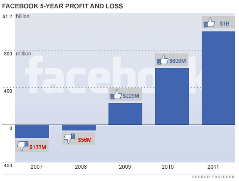 Facebook 5 Year Profit and Loss