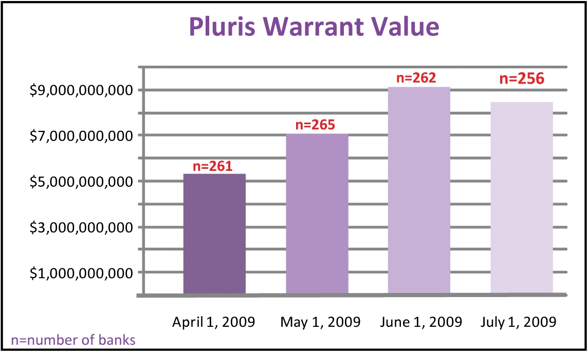 Pluris Warrant Value